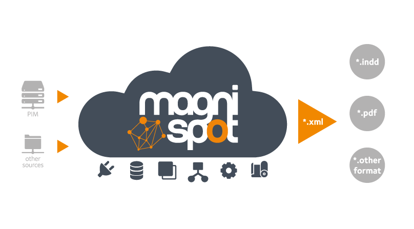 Magnispot_Marketing_DataFlow